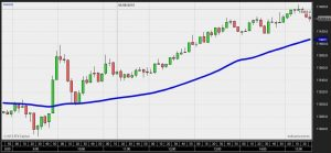 Popular trading indicators: Moving average
