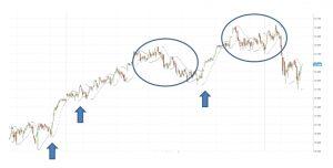 Popular trading indicators: Parabolic SAR