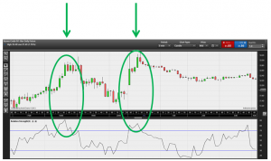 Popular trading indicators: Relative Strength Index (RSI)
