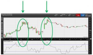Popular trading indicators: Relative Strength Index (RSI)