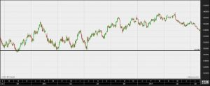 Popular trading indicators: Support and resistance levels