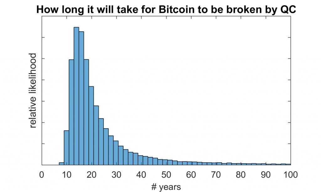 Bitcoin-broken-by-QC-1024x614.png